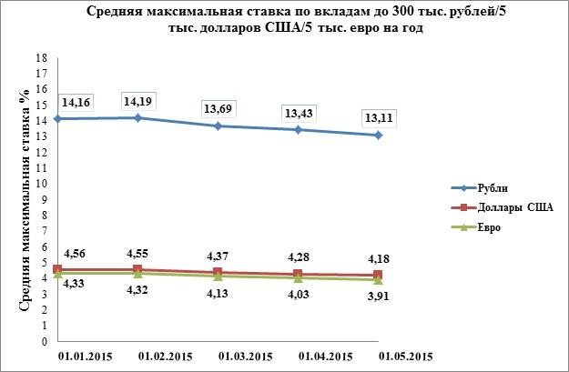 Средняя максимальная ставка по годовым вкладам в рублях снизилась до 13,11%
