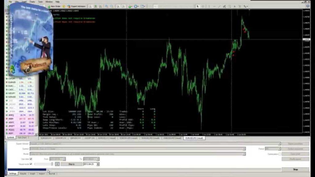 Использование Forex Azimuth в торговле