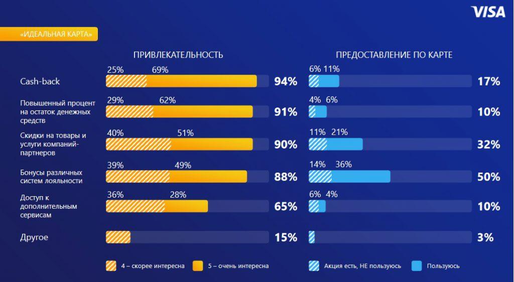 Visa: 14% держателей зарплатных карт не пользуются бонусами по ним