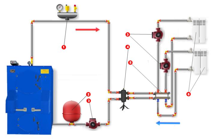 Как установить котел и систему отопления