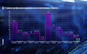 Год начнется с паузы: аналитики ждут сохранения ключевой ставки