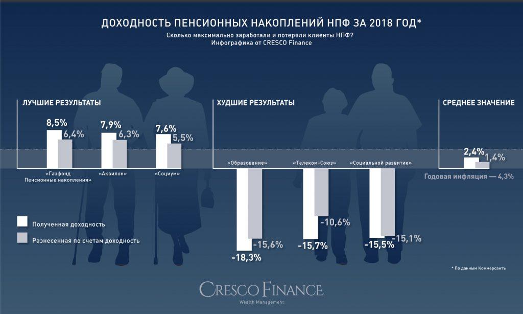 НПФ: граждане забыли о пенсионных накоплениях